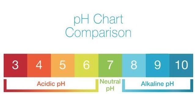 Ph Comparison Chart For Alkaline Water